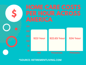 home care costs in philadelphia pennsylvania